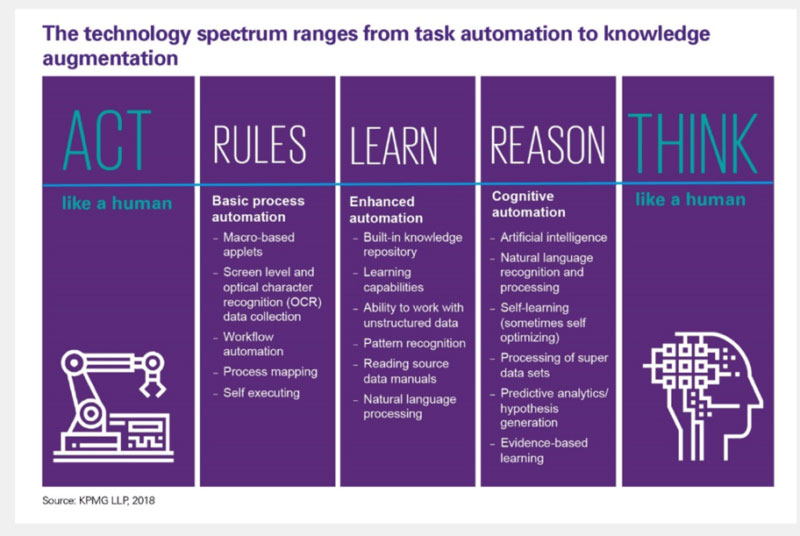 The technology spectrum ranges from task automation to knowledge augmentation